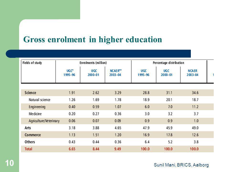 Sunil Mani, BRICS, Aalborg 10 Gross enrolment in higher education