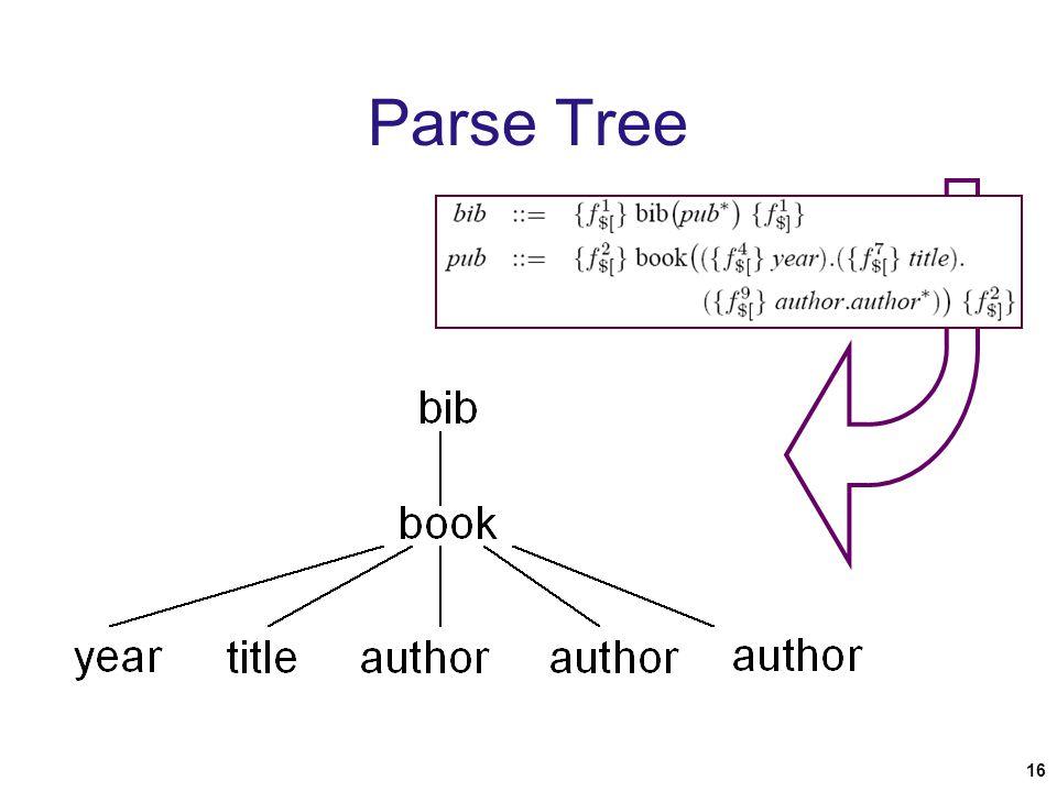 16 Parse Tree