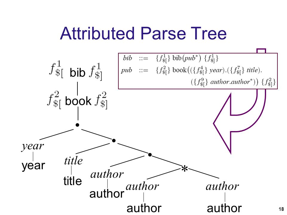 18 Attributed Parse Tree bib book year title author     year title author