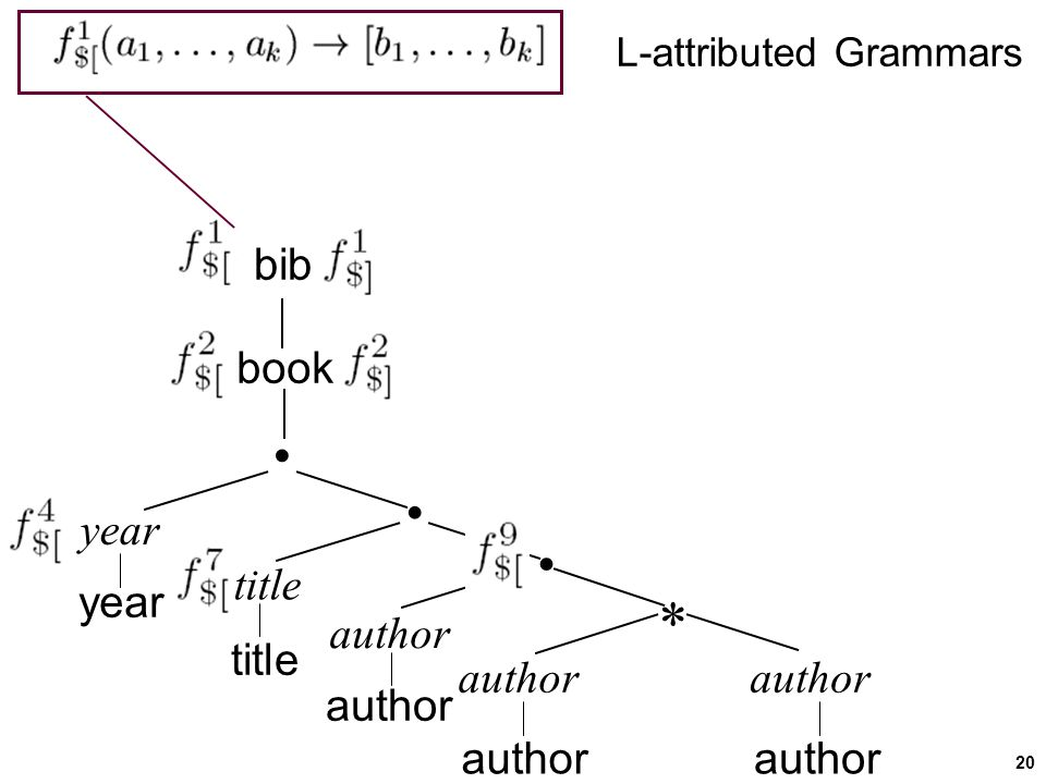 20 bib book year title author     year title author L-attributed Grammars