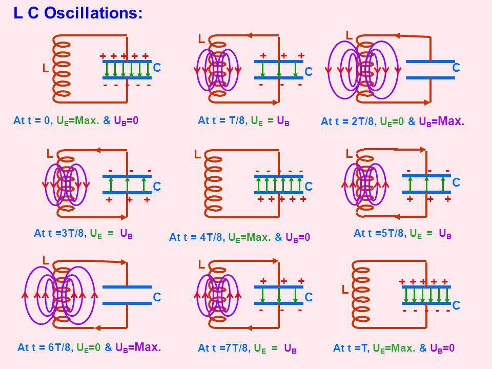 L C Oscillations: C L C L C L + + + + + - - - - - C L + + + + + - - - - - C L + + + - - - C L + + + - - - C L + + + - - - C L + + + - - - C L + + + + + - - - - - At t = 0, U E =Max.