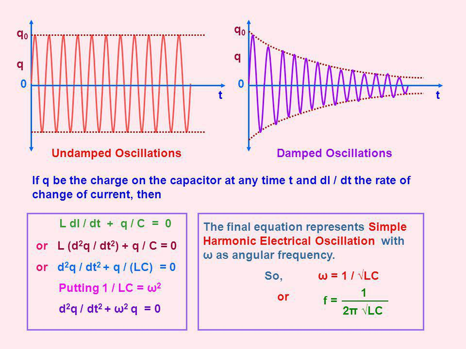 q q0q0 q q0q0 Undamped OscillationsDamped Oscillations If q be the charge on the capacitor at any time t and dI / dt the rate of change of current, th