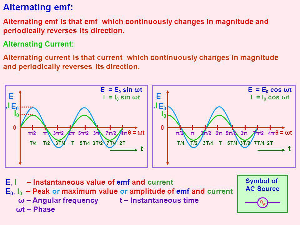 Alternating emf: Alternating emf is that emf which continuously changes in magnitude and periodically reverses its direction. Alternating Current: Alt