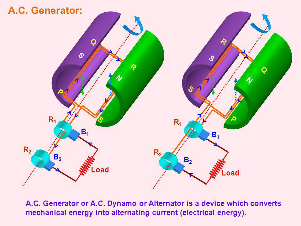 S A.C. Generator: A.C. Generator or A.C. Dynamo or Alternator is a device which converts mechanical energy into alternating current (electrical energy