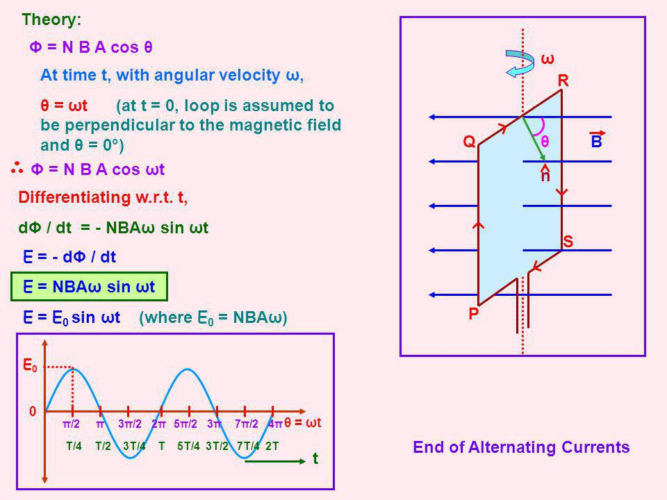 Theory: P Q R S B θ ω n Φ = N B A cos θ At time t, with angular velocity ω, θ = ωt (at t = 0, loop is assumed to be perpendicular to the magnetic fiel