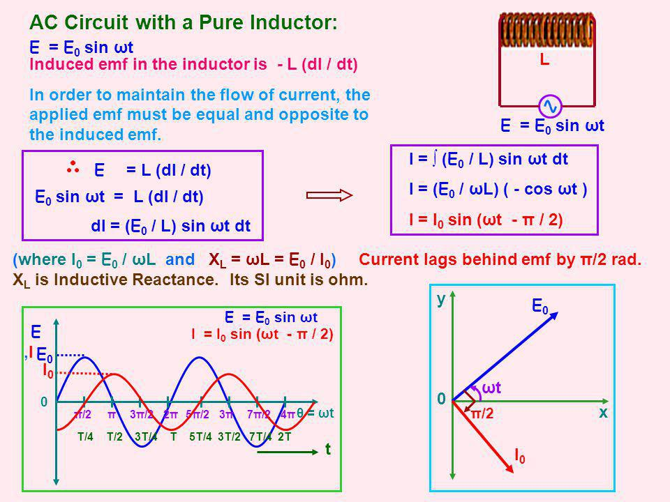 x 0 AC Circuit with a Pure Inductor: L E = E 0 sin ωt T/4 T/2 3T/4 T 5T/4 3T/2 7T/4 2T t π2π2π3π3π4π4ππ/23π/25π/27π/2 θ = ωt E,I E,I E0 E0 I0 I0 E = E 0 sin ωt I = I 0 sin (ωt - π / 2) E0E0 ωtωt Induced emf in the inductor is - L (dI / dt) In order to maintain the flow of current, the applied emf must be equal and opposite to the induced emf.