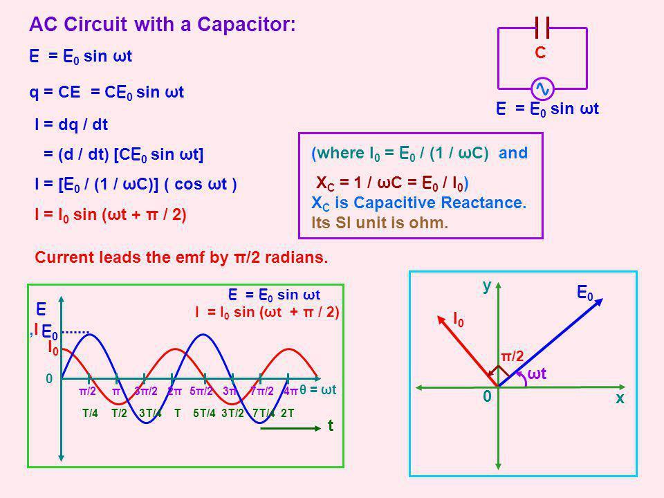 y AC Circuit with a Capacitor: E = E 0 sin ωt T/4 T/2 3T/4 T 5T/4 3T/2 7T/4 2T t 0 π2π2π3π3π4π4ππ/23π/25π/27π/2 θ = ωt E,I E,I E0 E0 I0 I0 E = E 0 sin ωt I = I 0 sin (ωt + π / 2) E0E0 ωtωt q = CE = CE 0 sin ωt I = dq / dt = (d / dt) [CE 0 sin ωt] I = [E 0 / (1 / ωC)] ( cos ωt ) I = I 0 sin (ωt + π / 2) (where I 0 = E 0 / (1 / ωC) and X C = 1 / ωC = E 0 / I 0 ) X C is Capacitive Reactance.