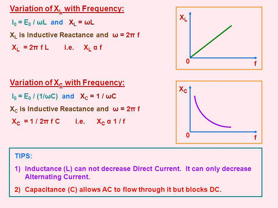 Variation of X L with Frequency: I 0 = E 0 / ωL and X L = ωL X L is Inductive Reactance and ω = 2π f X L = 2π f L i.e. X L α f XLXL f 0 Variation of X