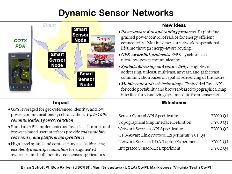 Smart Sensor Node Impact  GPS leveraged for geo-referenced identity, and low power communications synchronization. Up to 100x communications power re