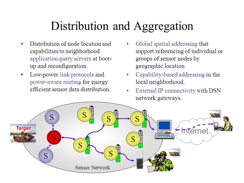 Distribution and Aggregation Internet + - S + - S + - S S + - S + - S + - S Target Sensor Network Global spatial addressing that support referencing o