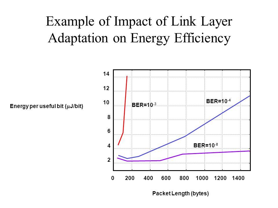 Example of Impact of Link Layer Adaptation on Energy Efficiency 2 4 6 8 10 12 14 0200400600800100012001400 Packet Length (bytes) BER=10 -4 BER=10 -8 BER=10 -3 Energy per useful bit (  J/bit)