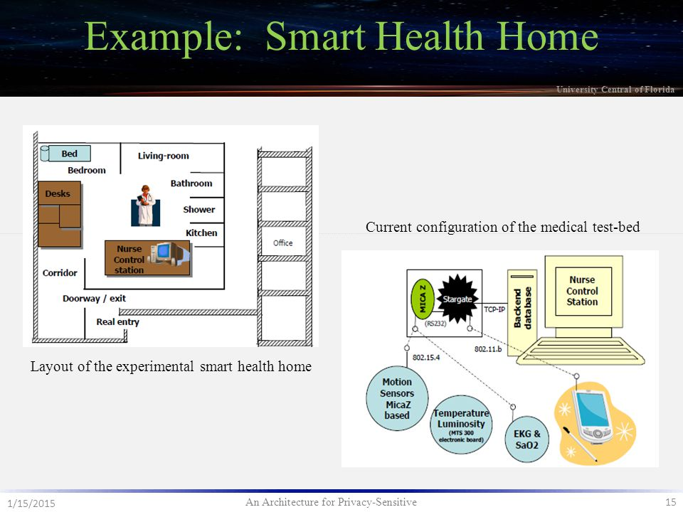 An Architecture for Privacy-Sensitive 15 1/15/2015 University Central of Florida Example: Smart Health Home Layout of the experimental smart health home Current configuration of the medical test-bed