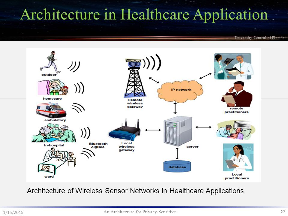 An Architecture for Privacy-Sensitive 22 1/15/2015 University Central of Florida Architecture in Healthcare Application Architecture of Wireless Sensor Networks in Healthcare Applications