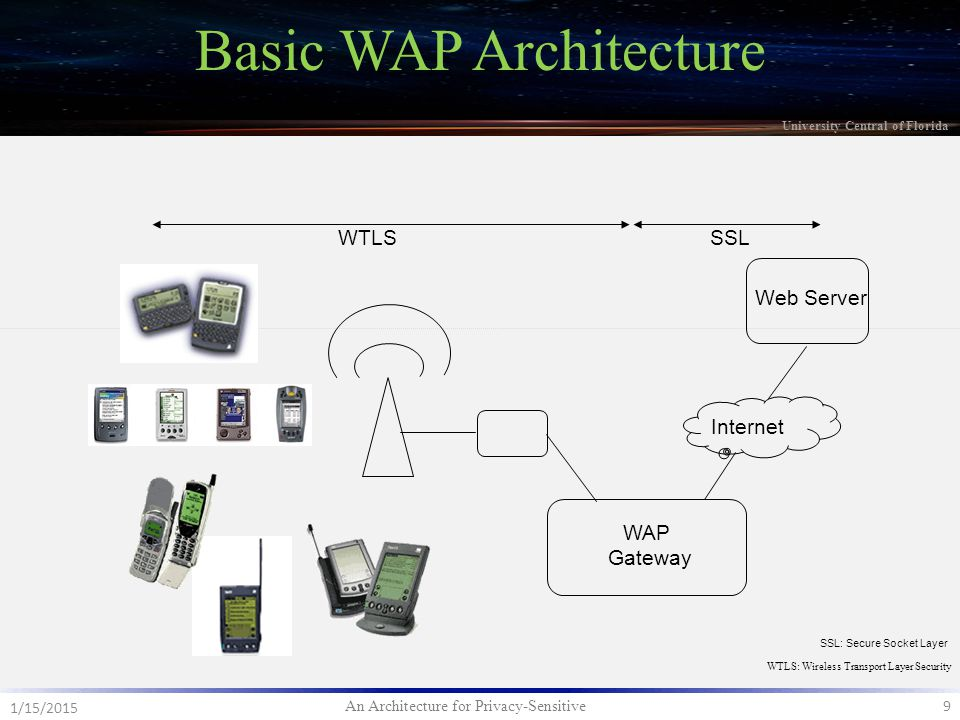 An Architecture for Privacy-Sensitive 9 1/15/2015 University Central of Florida Basic WAP Architecture Web Server WTLSSSL Internet WAP Gateway WTLS: Wireless Transport Layer Security SSL: Secure Socket Layer