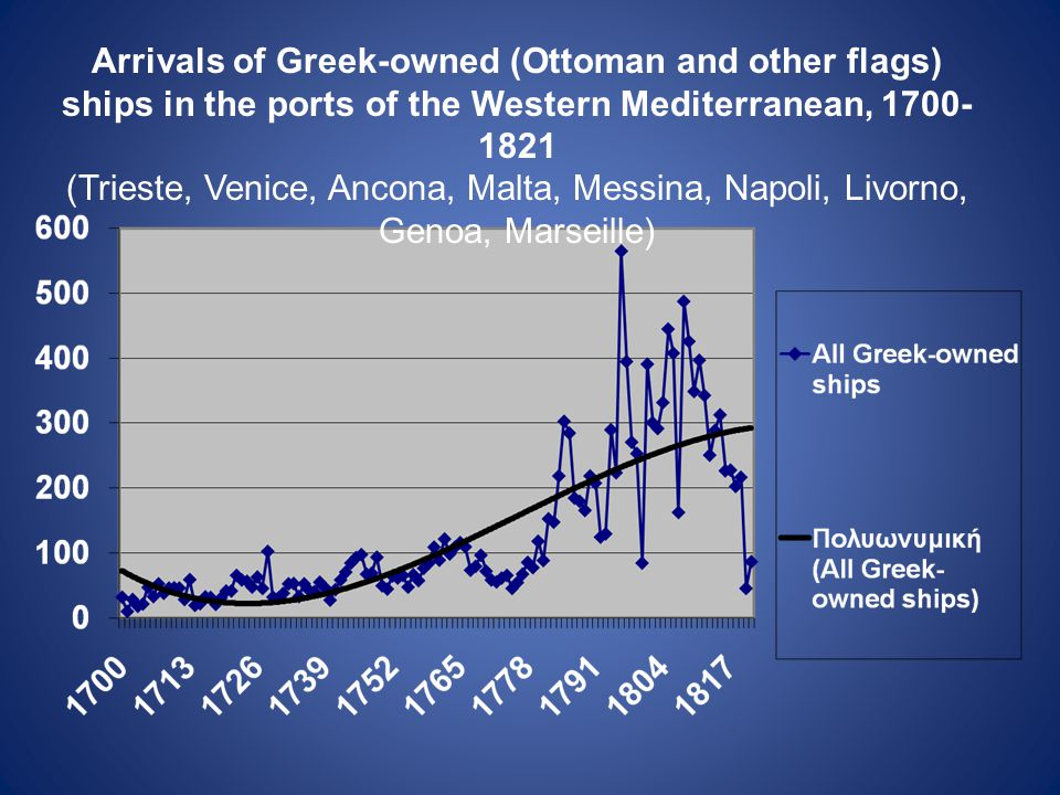 Arrivals of Greek-owned (Ottoman and other flags) ships in the ports of the Western Mediterranean, 1700- 1821 (Trieste, Venice, Ancona, Malta, Messina, Napoli, Livorno, Genoa, Marseille)