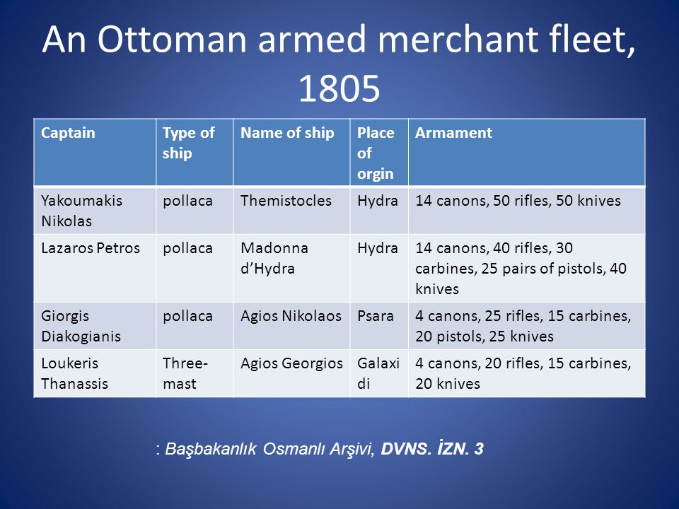An Ottoman armed merchant fleet, 1805 CaptainType of ship Name of shipPlace of orgin Armament Yakoumakis Nikolas pollacaThemistoclesHydra14 canons, 50 rifles, 50 knives Lazaros PetrospollacaMadonna d'Hydra Hydra14 canons, 40 rifles, 30 carbines, 25 pairs of pistols, 40 knives Giorgis Diakogianis pollacaAgios NikolaosPsara4 canons, 25 rifles, 15 carbines, 20 pistols, 25 knives Loukeris Thanassis Three- mast Agios GeorgiosGalaxi di 4 canons, 20 rifles, 15 carbines, 20 knives : Başbakanlık Osmanlı Arşivi, DVNS.