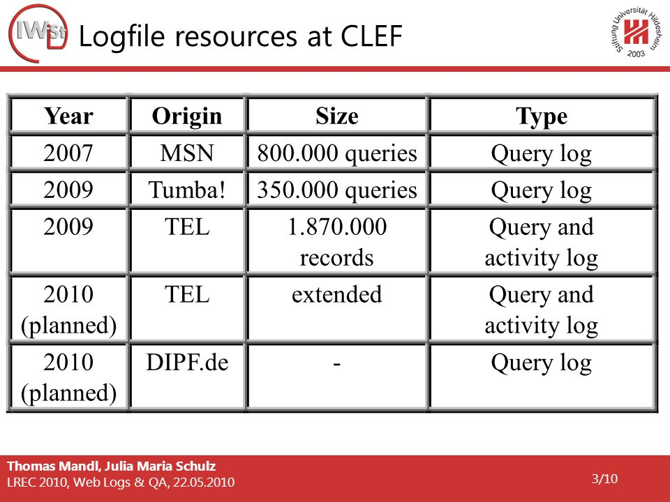 Thomas Mandl, Julia Maria Schulz LREC 2010, Web Logs & QA, 22.05.2010 3/10 Logfile resources at CLEF