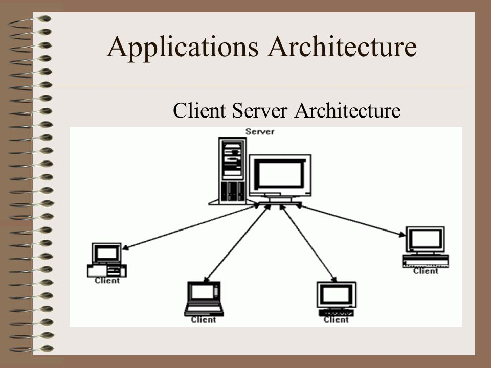 Applications Architecture Client Server Architecture