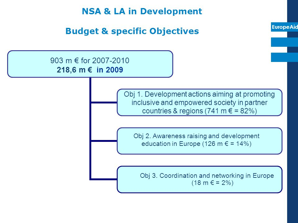 EuropeAid NSA & LA in Development Budget & specific Objectives 903 m € for 2007-2010 218,6 m € in 2009 Obj 1. Development actions aiming at promoting