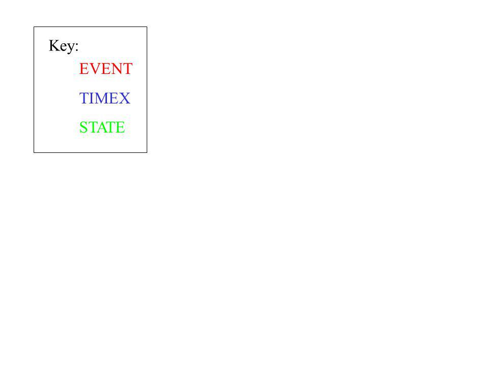 EVENT TIMEX STATE Key: