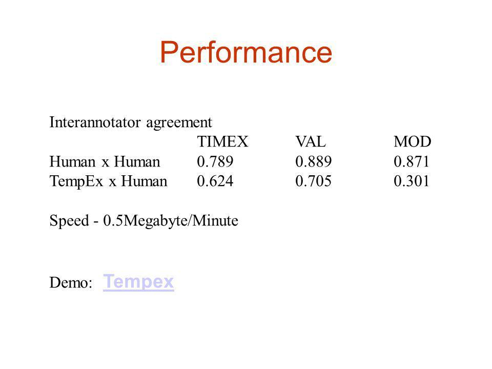 Performance Interannotator agreement TIMEXVALMOD Human x Human0.7890.8890.871 TempEx x Human0.6240.7050.301 Speed - 0.5Megabyte/Minute Demo: TempexTempex