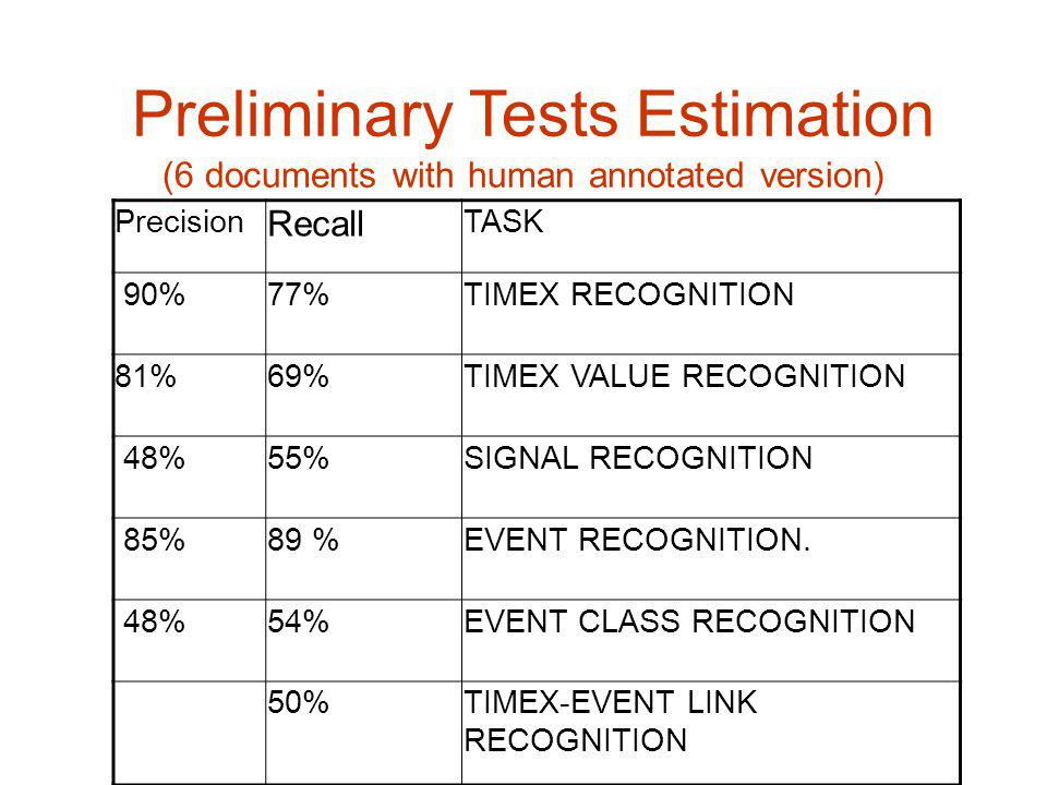 Preliminary Tests Estimation (6 documents with human annotated version) Precision Recall TASK 90%77%TIMEX RECOGNITION 81%69%TIMEX VALUE RECOGNITION 48%55%SIGNAL RECOGNITION 85%89 %EVENT RECOGNITION.