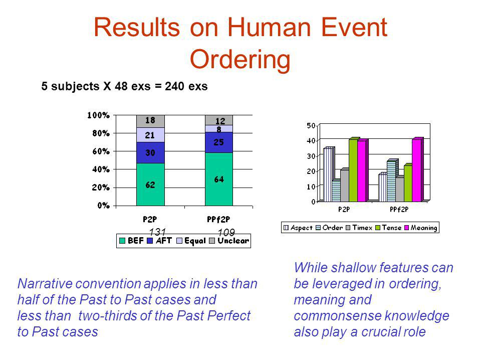 Results on Human Event Ordering Narrative convention applies in less than half of the Past to Past cases and less than two-thirds of the Past Perfect to Past cases While shallow features can be leveraged in ordering, meaning and commonsense knowledge also play a crucial role 5 subjects X 48 exs = 240 exs 131 109