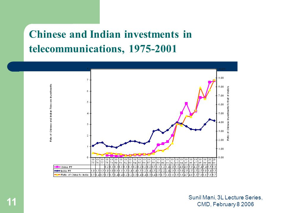 Sunil Mani, 3L Lecture Series, CMD, February 8 2006 11 Chinese and Indian investments in telecommunications, 1975-2001