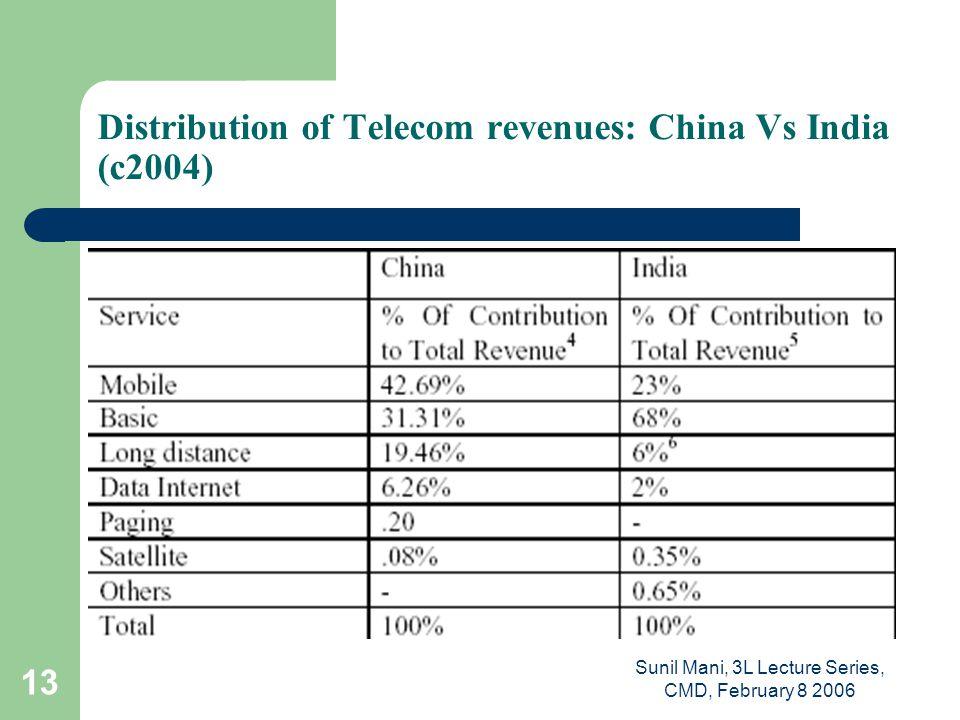 Sunil Mani, 3L Lecture Series, CMD, February 8 2006 13 Distribution of Telecom revenues: China Vs India (c2004)