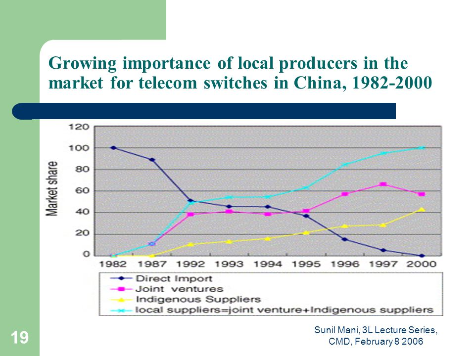 Sunil Mani, 3L Lecture Series, CMD, February 8 2006 19 Growing importance of local producers in the market for telecom switches in China, 1982-2000