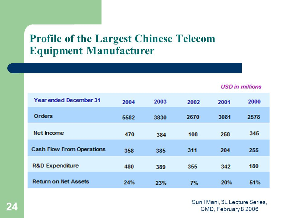 Sunil Mani, 3L Lecture Series, CMD, February 8 2006 24 Profile of the Largest Chinese Telecom Equipment Manufacturer