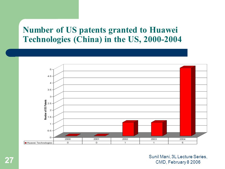 Sunil Mani, 3L Lecture Series, CMD, February 8 2006 27 Number of US patents granted to Huawei Technologies (China) in the US, 2000-2004