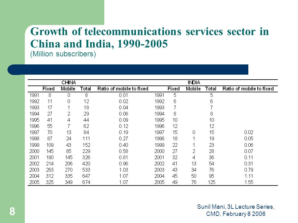 Sunil Mani, 3L Lecture Series, CMD, February 8 2006 9 Trends in teledensity in China and India, 1991- 2005 (Number of main lines per 100 people)