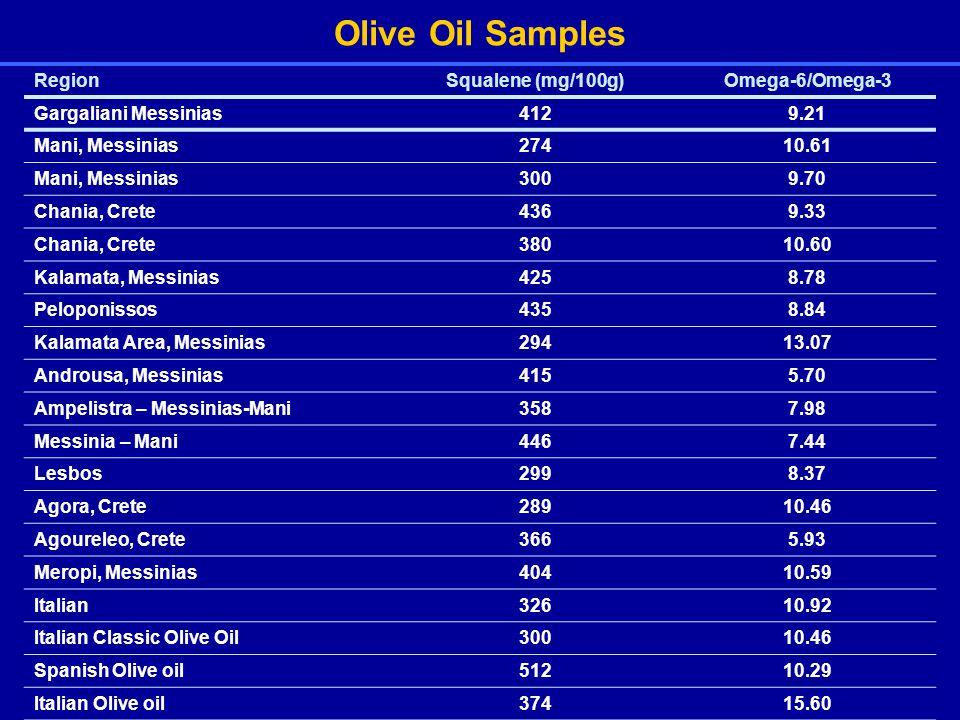 Olive Oil Samples RegionSqualene (mg/100g)Omega-6/Omega-3 Gargaliani Messinias4129.21 Mani, Messinias27410.61 Mani, Messinias3009.70 Chania, Crete4369.33 Chania, Crete38010.60 Kalamata, Messinias4258.78 Peloponissos4358.84 Kalamata Area, Messinias29413.07 Androusa, Messinias4155.70 Ampelistra – Messinias-Mani3587.98 Messinia – Mani4467.44 Lesbos2998.37 Agora, Crete28910.46 Agoureleo, Crete3665.93 Meropi, Messinias40410.59 Italian32610.92 Italian Classic Olive Oil30010.46 Spanish Olive oil51210.29 Italian Olive oil37415.60
