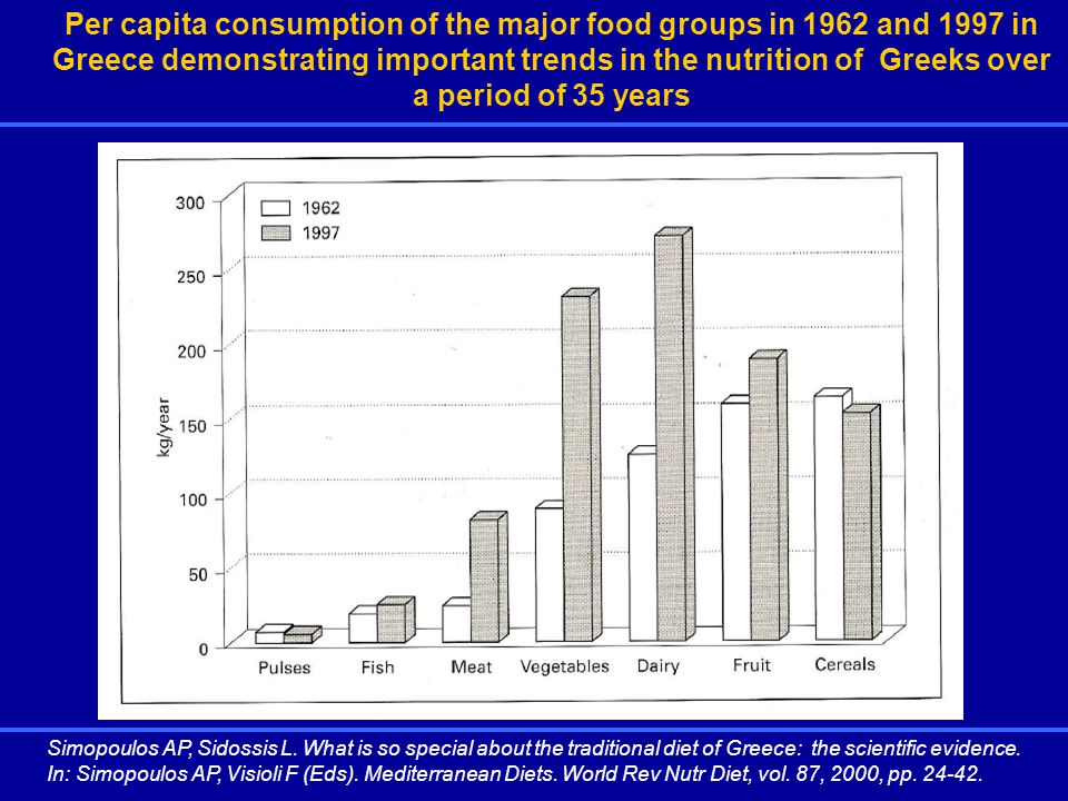 Per capita consumption of the major food groups in 1962 and 1997 in Greece demonstrating important trends in the nutrition of Greeks over a period of 35 years Simopoulos AP, Sidossis L.