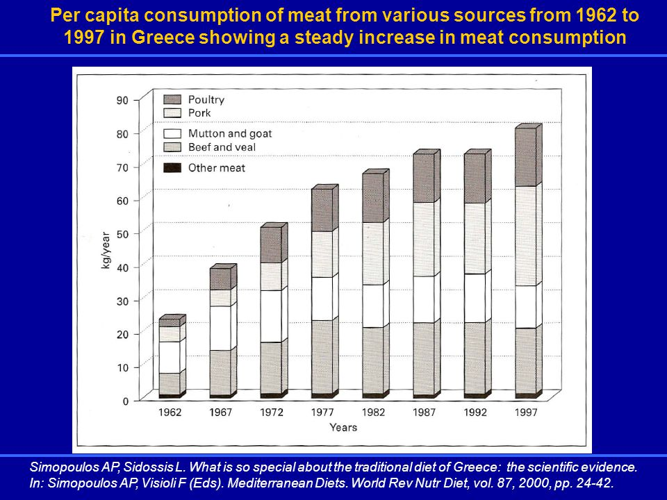 Per capita consumption of meat from various sources from 1962 to 1997 in Greece showing a steady increase in meat consumption Simopoulos AP, Sidossis L.