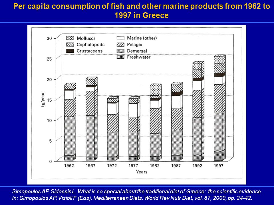 Per capita consumption of fish and other marine products from 1962 to 1997 in Greece Simopoulos AP, Sidossis L.