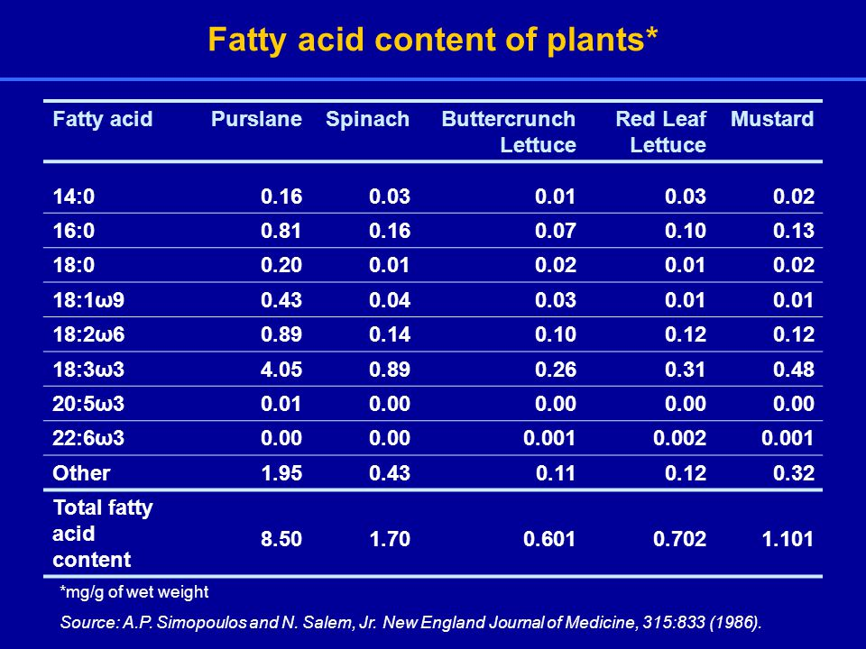 Fatty acid content of plants* Fatty acidPurslaneSpinachButtercrunch Lettuce Red Leaf Lettuce Mustard 14: : : :1ω :2ω :3ω :5ω :6ω Other Total fatty acid content *mg/g of wet weight Source: A.P.