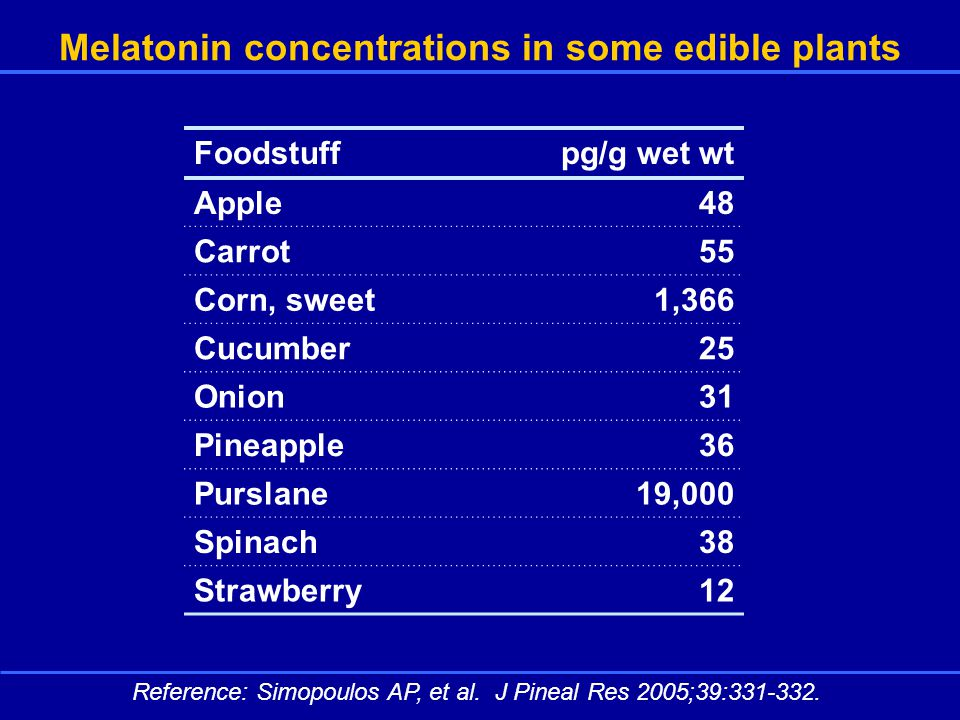 Melatonin concentrations in some edible plants Foodstuffpg/g wet wt Apple48 Carrot55 Corn, sweet1,366 Cucumber25 Onion31 Pineapple36 Purslane19,000 Spinach38 Strawberry12 Reference: Simopoulos AP, et al.