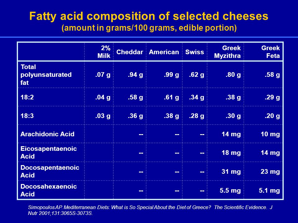 Fatty acid composition of selected cheeses (amount in grams/100 grams, edible portion) 2% Milk CheddarAmericanSwiss Greek Myzithra Greek Feta Total polyunsaturated fat.07 g.94 g.99 g.62 g.80 g.58 g 18:2.04 g.58 g.61 g.34 g.38 g.29 g 18:3.03 g.36 g.38 g.28 g.30 g.20 g Arachidonic Acid-- 14 mg10 mg Eicosapentaenoic Acid mg14 mg Docosapentaenoic Acid mg23 mg Docosahexaenoic Acid mg5.1 mg Simopoulos AP.