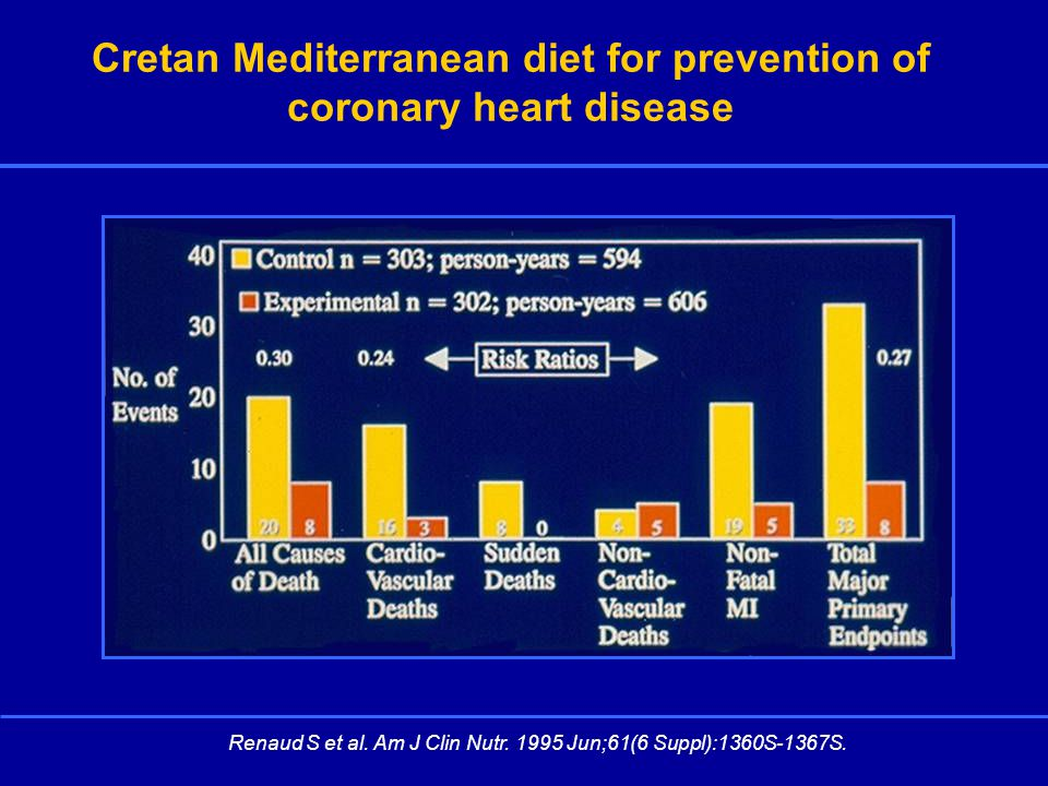 Cretan Mediterranean diet for prevention of coronary heart disease Renaud S et al.