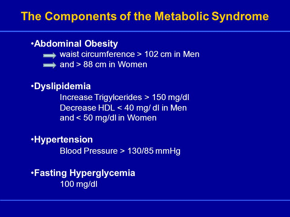 The Components of the Metabolic Syndrome Abdominal Obesity waist circumference > 102 cm in Men and > 88 cm in Women Dyslipidemia Increase Trigylcerides > 150 mg/dl Decrease HDL < 40 mg/ dl in Men and < 50 mg/dl in Women Hypertension Blood Pressure > 130/85 mmHg Fasting Hyperglycemia 100 mg/dl