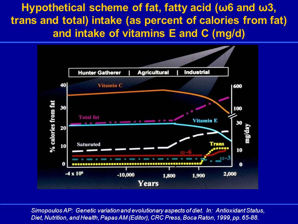 Dietary characteristics in the United States and Greece in the 1960s Dietary characteristicsUnited StatesGreece Fat (% energy)3937 Saturated fat (% energy)188 Vegetables (g/day)171191 Fruits (g/day)233463 Legumes (g/day)130 Breads and cereals (g/day)123453 Potatoes (g/day)124170 Meat* (g/day)27335 Fish (g/day)339 Eggs (g/day)4015 Alcohol (g/day)623 * Includes poultry