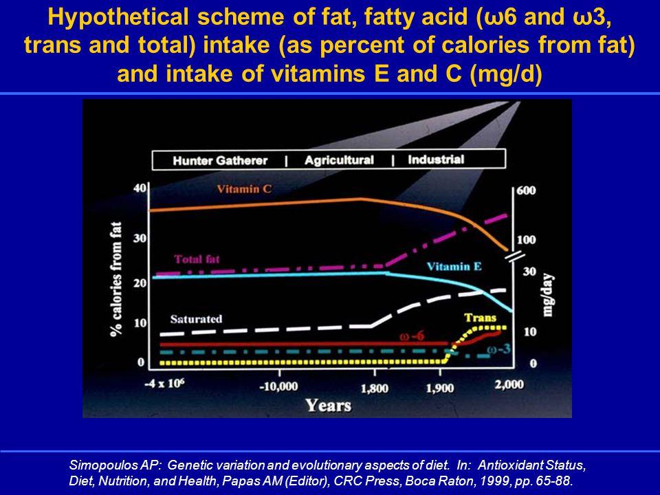 ω-3 PUFA + CVD Early benefit of omega-3 polyunsaturated fatty acid (ω-3 PUFA) therapy on total mortality, sudden death, coronary heart disease (CHD) mortality, and cardiovascular mortality.