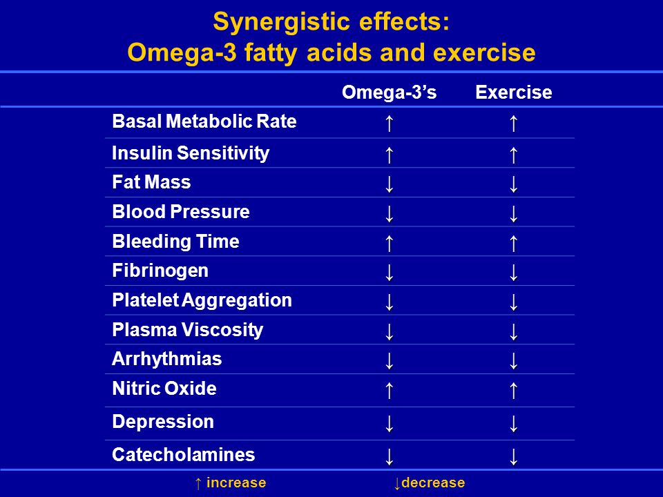 Synergistic effects: Omega-3 fatty acids and exercise Omega-3'sExercise Basal Metabolic Rate↑↑ Insulin Sensitivity↑↑ Fat Mass↓↓ Blood Pressure↓↓ Bleeding Time↑↑ Fibrinogen↓↓ Platelet Aggregation↓↓ Plasma Viscosity↓↓ Arrhythmias↓↓ Nitric Oxide↑↑ Depression↓↓ Catecholamines↓↓ ↑ increase↓decrease