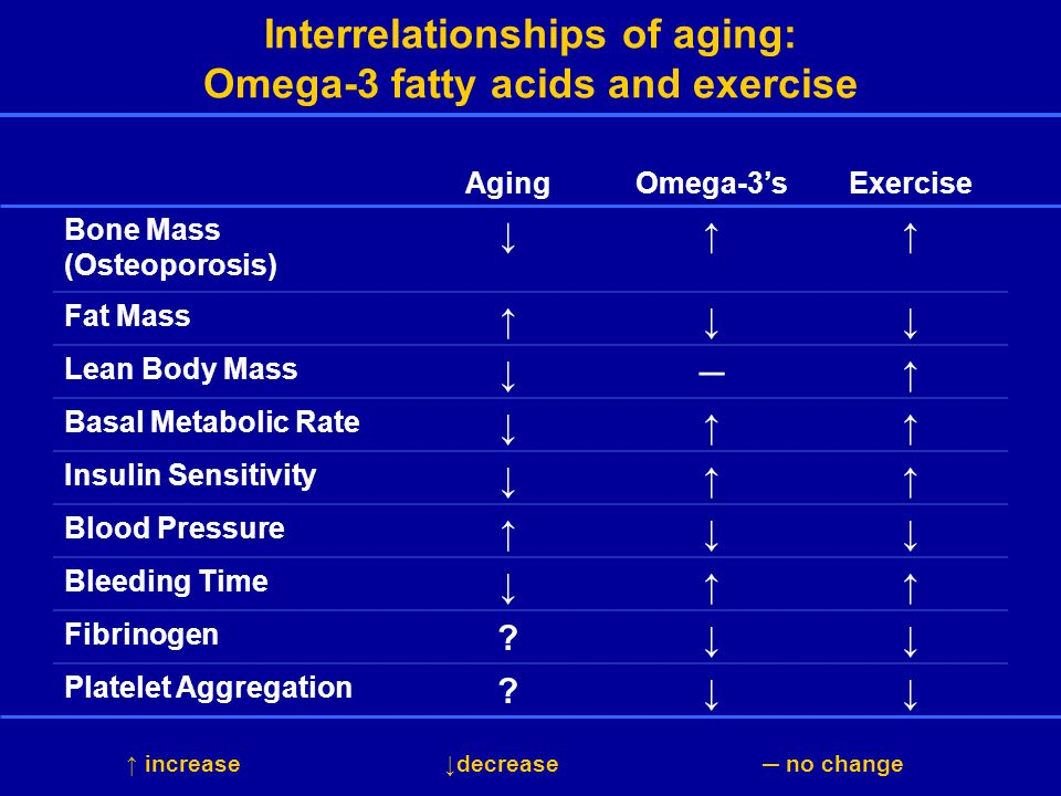 Interrelationships of aging: Omega-3 fatty acids and exercise AgingOmega-3'sExercise Bone Mass (Osteoporosis) ↓↑↑ Fat Mass ↑↓↓ Lean Body Mass ↓─↑ Basal Metabolic Rate ↓↑↑ Insulin Sensitivity ↓↑↑ Blood Pressure ↑↓↓ Bleeding Time ↓↑↑ Fibrinogen ↓↓ Platelet Aggregation ↓↓ ↑ increase↓decrease─ no change