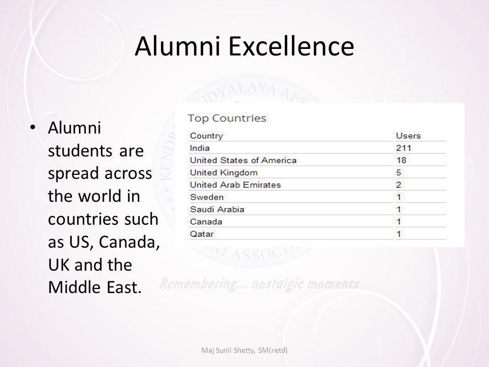 Alumni Excellence Alumni students are spread across the world in countries such as US, Canada, UK and the Middle East.