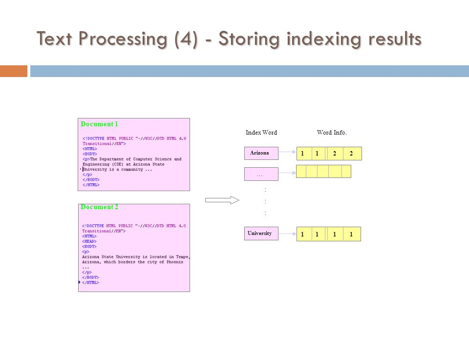 Text Processing (4) - Storing indexing results Arizona University :::::: … 1 1 2 2 Index WordWord Info.