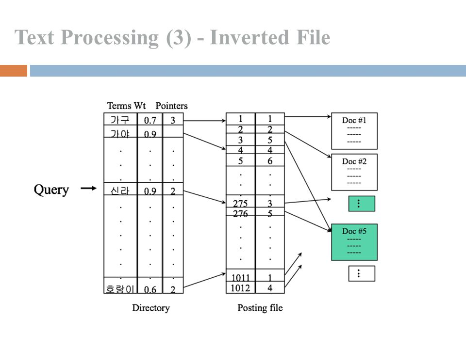 Text Processing (3) - Inverted File