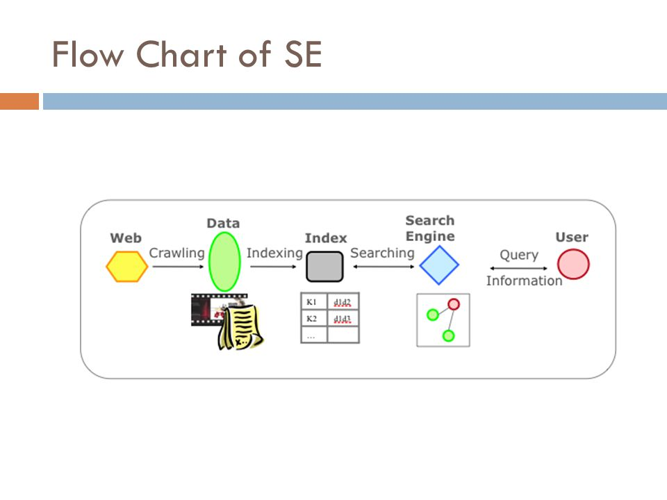 Flow Chart of SE